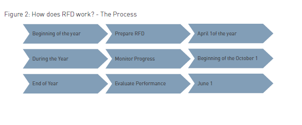 fig 2 how does rfd work