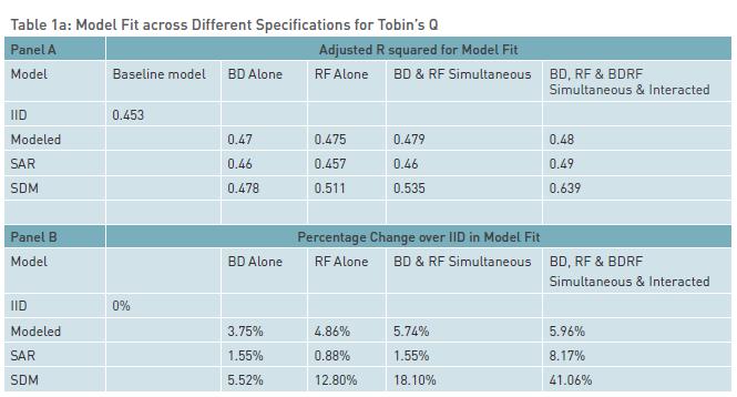 table 1a