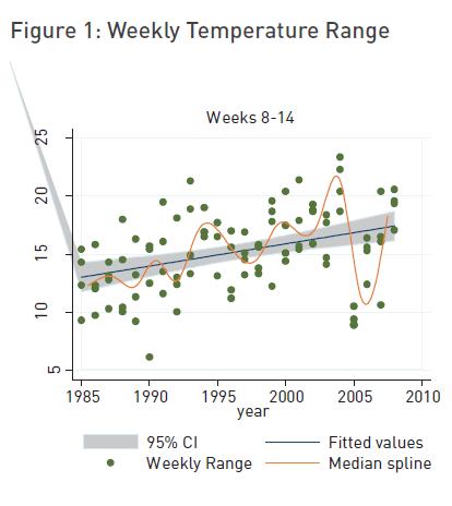 fig-1-weekly-temp-range
