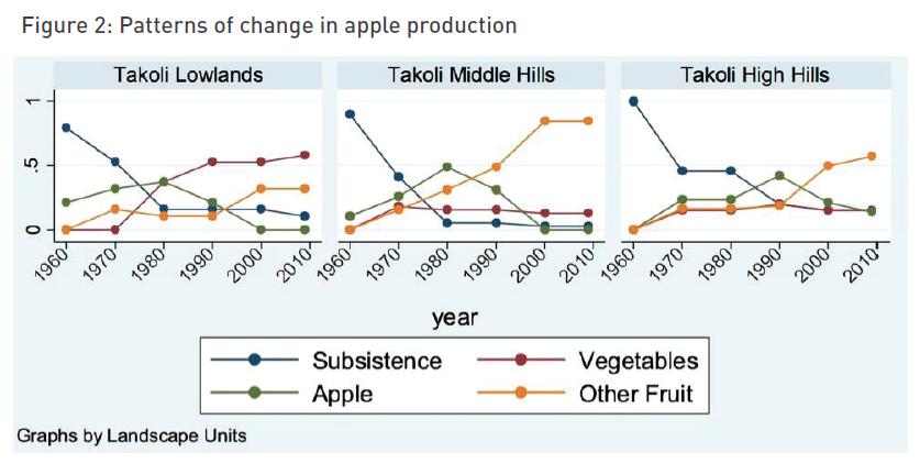 fig-2-patterns-change-apple-prod