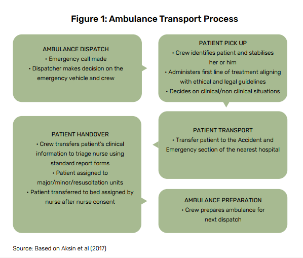 ambulance-transport-process
