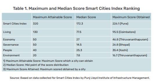 max-median-scores