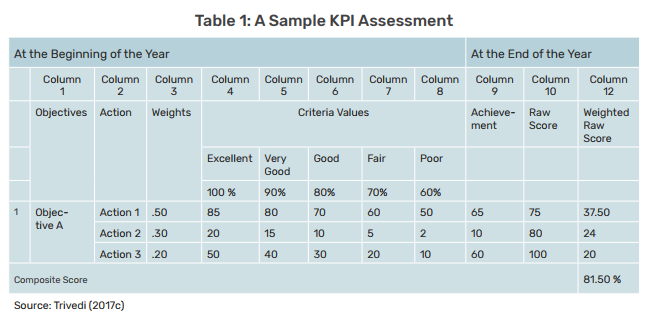 sample-kpi-assessment