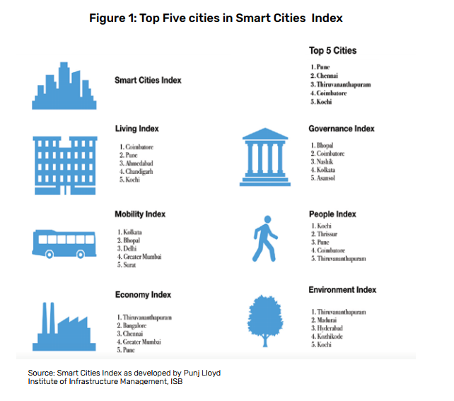 top-5-cities