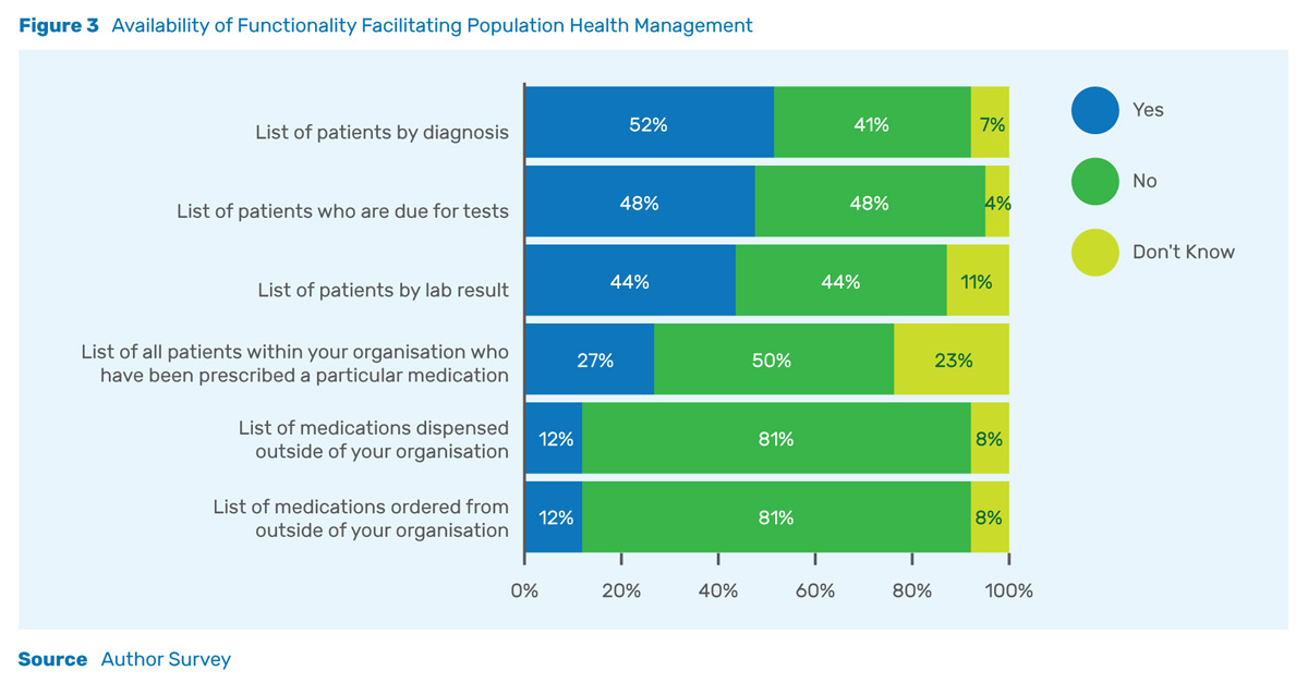 population-health-management